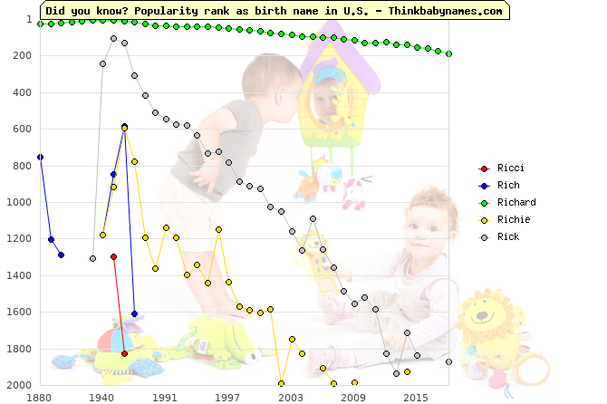 Top 2000 baby names ranking of Ricci, Rich, Richard, Richie, Rick in U.S.