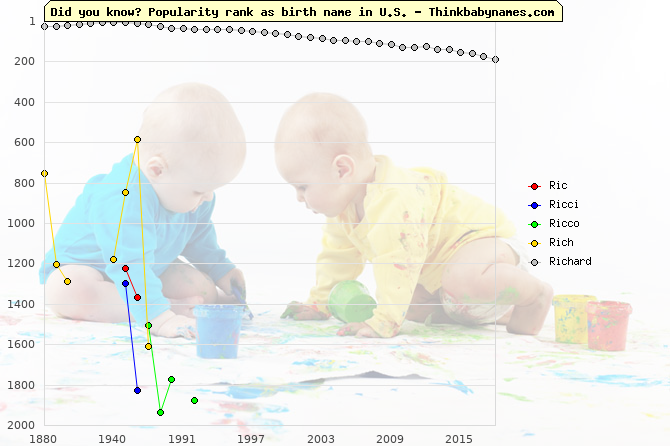 Top 2000 baby names ranking of Ric, Ricci, Ricco, Rich, Richard in U.S.
