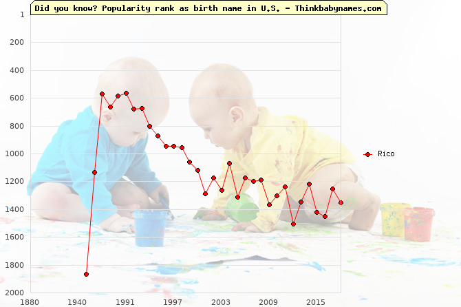 Top 2000 baby names ranking of Rico name in U.S.