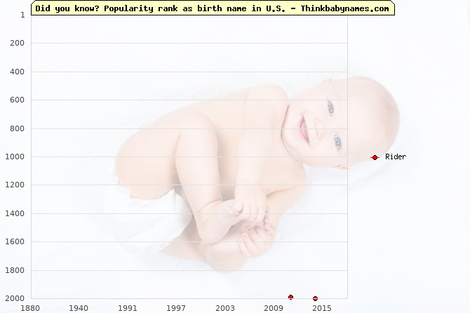 Top 2000 baby names ranking of Rider name in U.S.