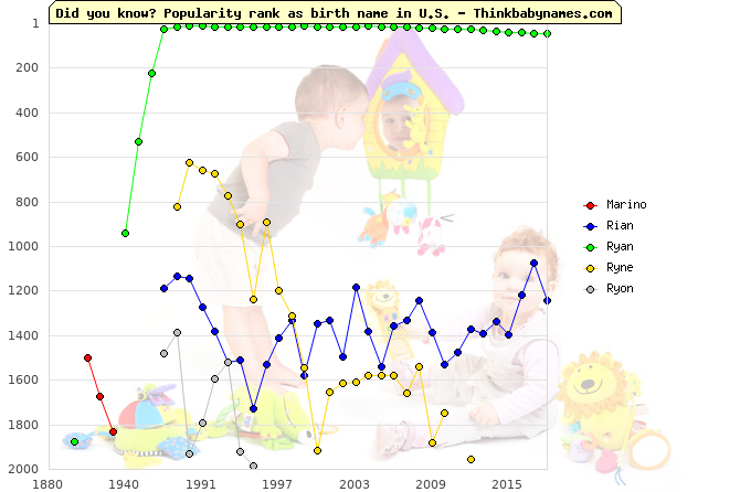 Top 2000 baby names ranking of Marino, Rian, Ryan, Ryne, Ryon in U.S.