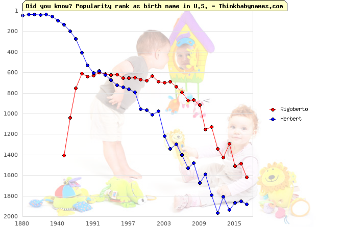 Top 2000 baby names ranking of Rigoberto, Herbert in U.S.