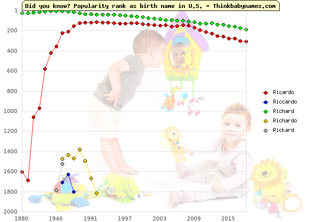 Top 2000 baby names ranking of Ricardo, Riccardo, Richard, Richardo, Rickard in U.S.