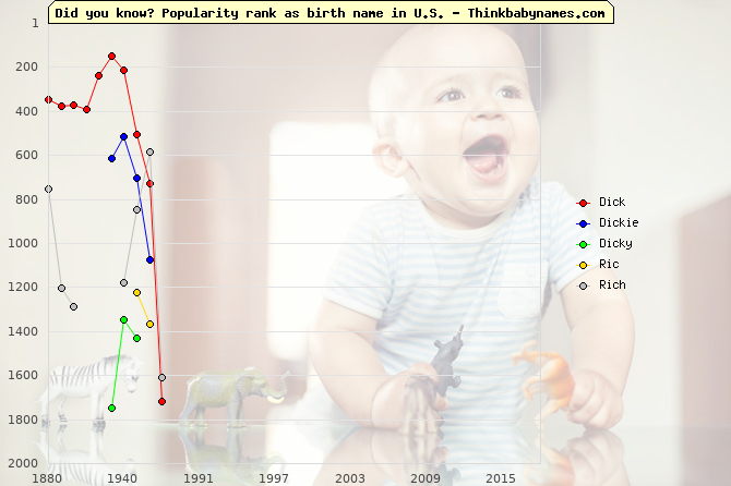 Top 2000 baby names ranking of Dick, Dickie, Dicky, Ric, Rich in U.S.