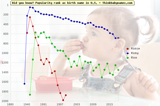 Top 2000 baby names ranking of Rickie, Ricky, Rico in U.S.