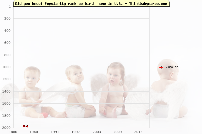 Top 2000 baby names ranking of Rinaldo name in U.S.