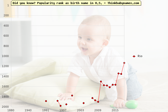 Top 2000 baby names ranking of Rio name in U.S.