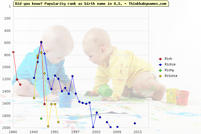 Top 2000 baby names ranking of Rich, Richie, Richy, Ritchie in U.S.