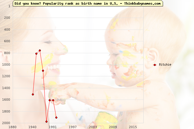 Top 1000 baby names ranking of Ritchie name in U.S.