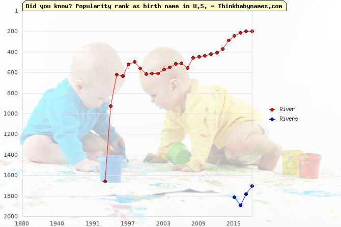 Top 2000 baby names ranking of River, Rivers in U.S.