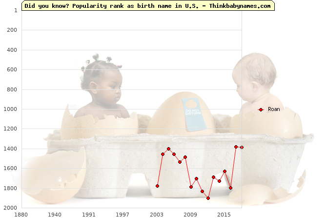 Top 2000 baby names ranking of Roan name in U.S.