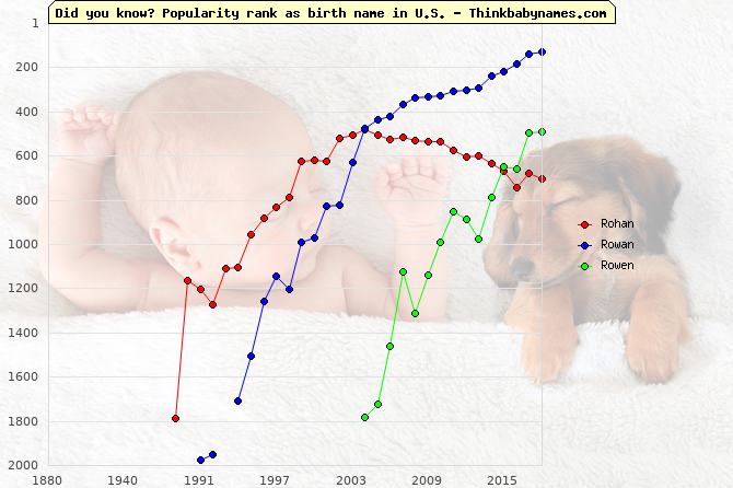 Top 1000 baby names ranking of Rohan, Rowan, Rowen in U.S.