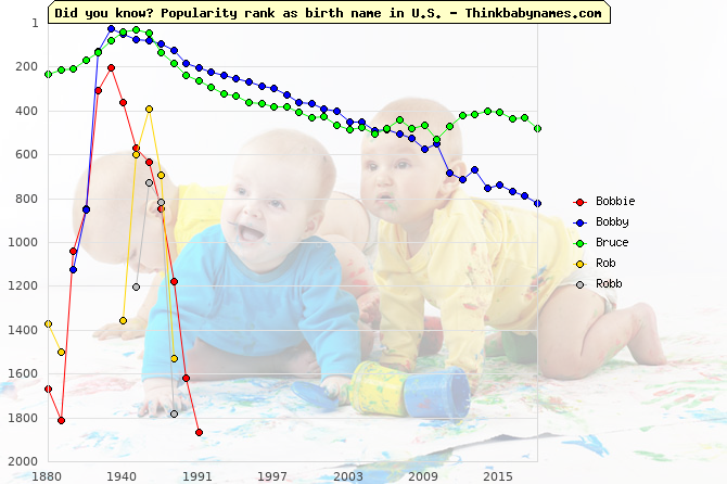 Top 2000 baby names ranking of Bobbie, Bobby, Bruce, Rob, Robb in U.S.