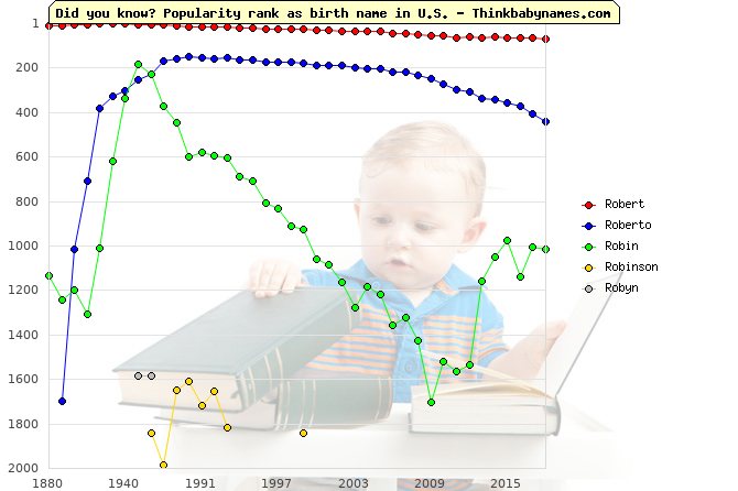 Top 2000 baby names ranking of Ro- names: Robert, Roberto, Robin, Robinson, Robyn