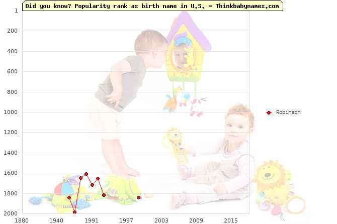Top 2000 baby names ranking of Robinson name in U.S.