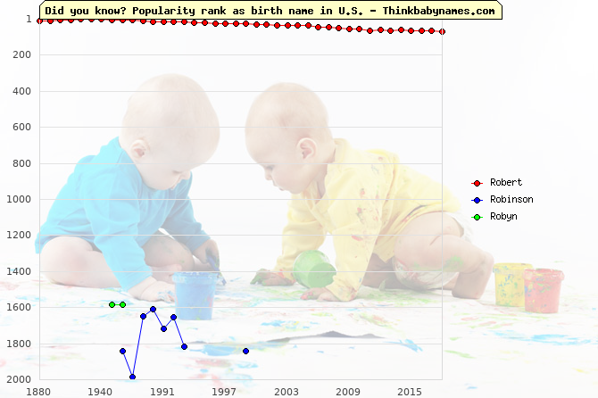 Top 2000 baby names ranking of Robert, Robinson, Robyn in U.S.