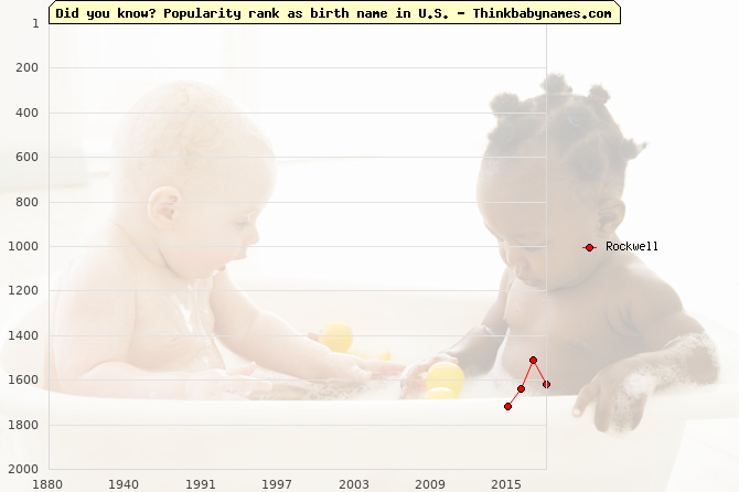 Top 2000 baby names ranking of Rockwell name in U.S.