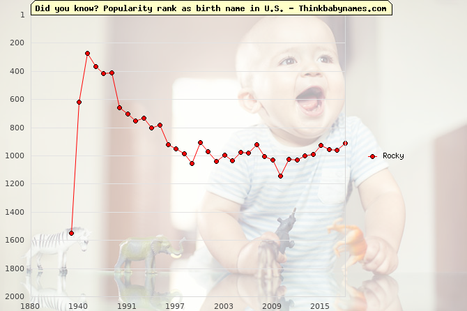 Top 2000 baby names ranking of Rocky in U.S.