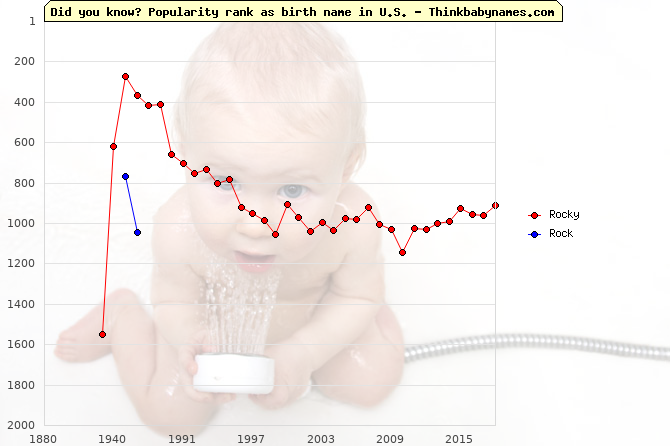 Top 1000 baby names ranking of Rock- names: Rocky, Rock