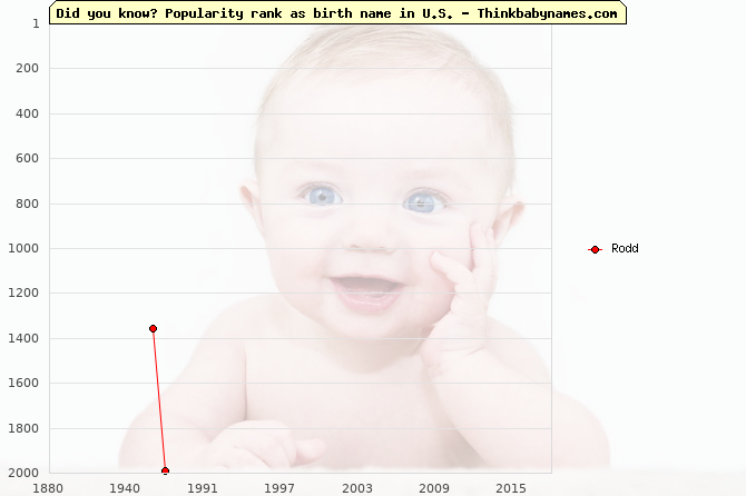 Top 2000 baby names ranking of Rodd name in U.S.