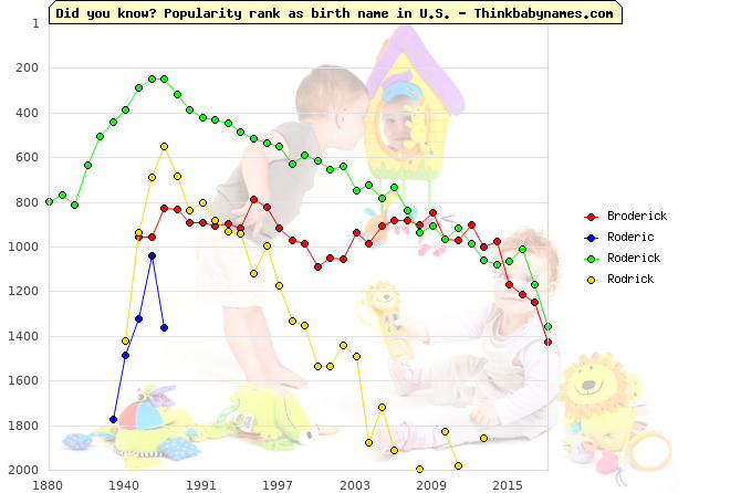 Top 2000 baby names ranking of Broderick, Roderic, Roderick, Rodrick in U.S.