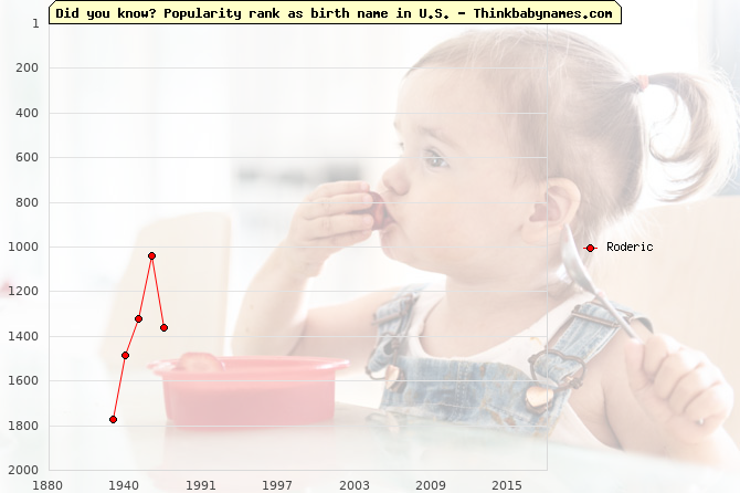 Top 2000 baby names ranking of Roderic name in U.S.