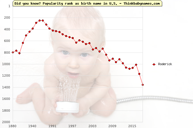 Top 2000 baby names ranking of Roderick name in U.S.