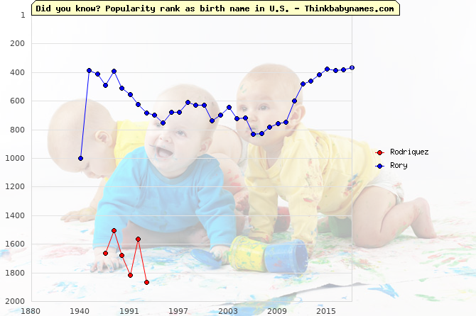 Top 2000 baby names ranking of Rodriquez, Rory in U.S.