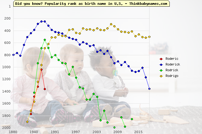 Top 2000 baby names ranking of Roderic, Roderick, Rodrick, Rodrigo in U.S.