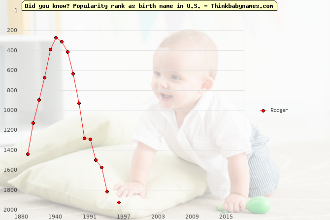 Top 2000 baby names ranking of Rodger name in U.S.