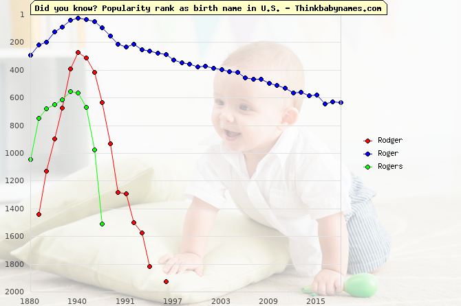 Top 2000 baby names ranking of Rodger, Roger, Rogers in U.S.