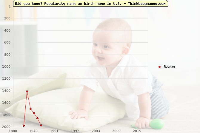 Top 2000 baby names ranking of Rodman name in U.S.