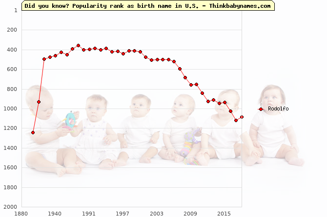 Top 2000 baby names ranking of Rodolfo name in U.S.