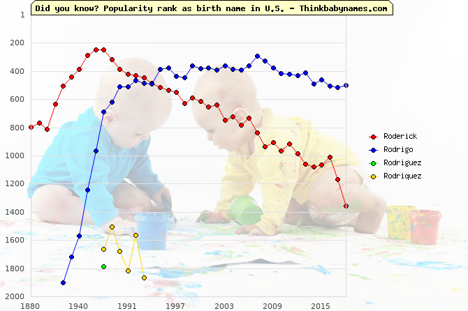 Top 2000 baby names ranking of Roderick, Rodrigo, Rodriguez, Rodriquez in U.S.