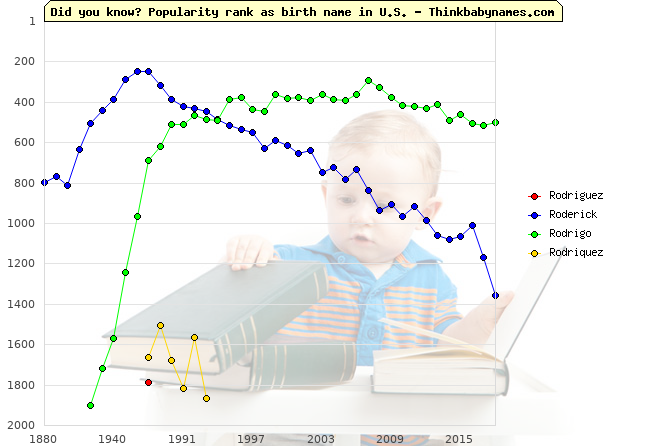Top 2000 baby names ranking of Rodriguez, Roderick, Rodrigo, Rodriquez in U.S.