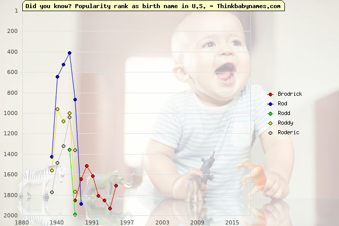 Top 2000 baby names ranking of Brodrick, Rod, Rodd, Roddy, Roderic in U.S.