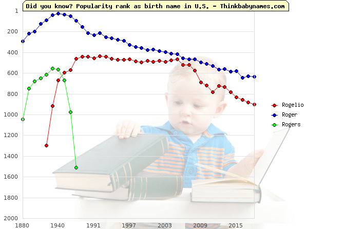 Top 2000 baby names ranking of Rogelio, Roger, Rogers in U.S.