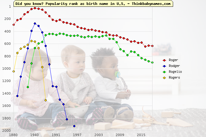 Top 2000 baby names ranking of Roger, Rodger, Rogelio, Rogers in U.S.