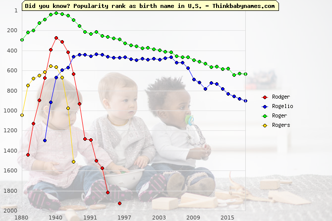 Top 2000 baby names ranking of Rodger, Rogelio, Roger, Rogers in U.S.