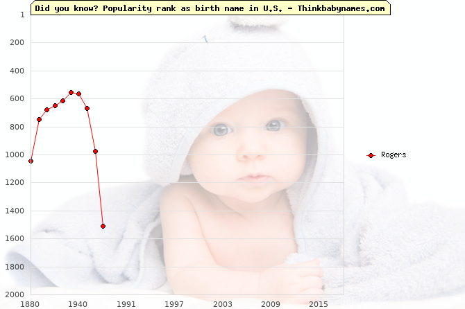 Top 2000 baby names ranking of Rogers name in U.S.