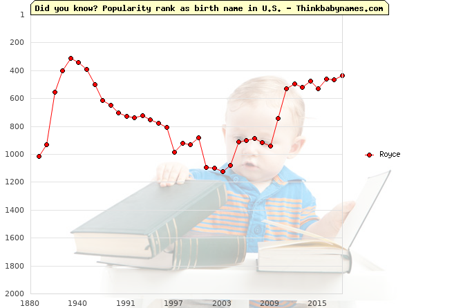 Top 2000 baby names ranking of Royce in U.S.