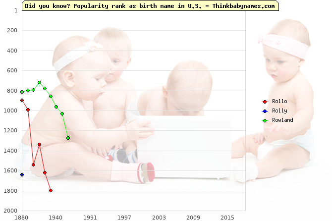 Top 2000 baby names ranking of Rollo, Rolly, Rowland in U.S.