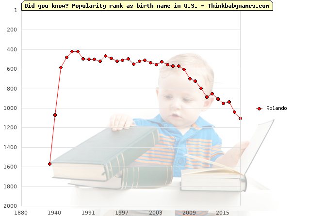 Top 2000 baby names ranking of Rolando name in U.S.