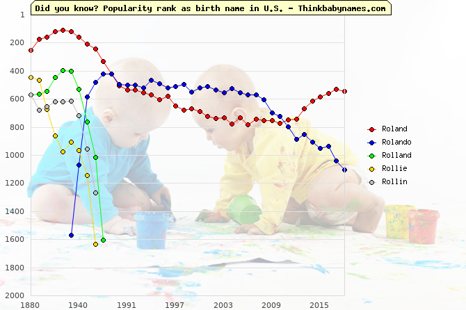 Top 2000 baby names ranking of Roland, Rolando, Rolland, Rollie, Rollin in U.S.