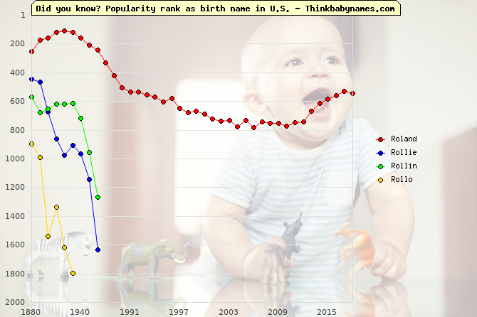 Top 1000 baby names ranking of Roland, Rollie, Rollin, Rollo in U.S.
