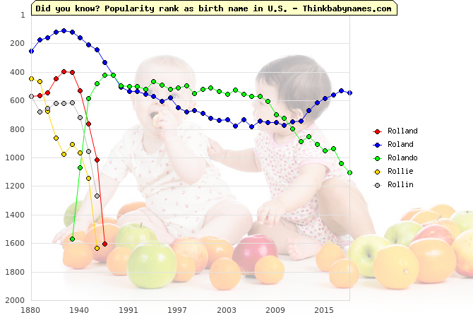 Top 2000 baby names ranking of Rolland, Roland, Rolando, Rollie, Rollin in U.S.