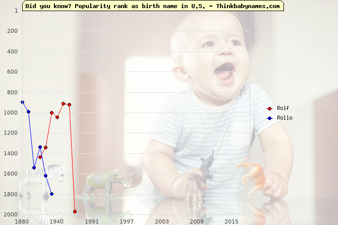 Top 2000 baby names ranking of Rolf, Rollo in U.S.