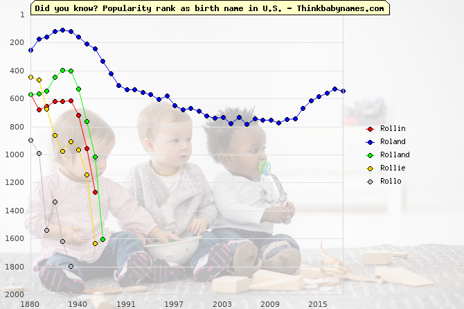 Top 2000 baby names ranking of Rollin, Roland, Rolland, Rollie, Rollo in U.S.