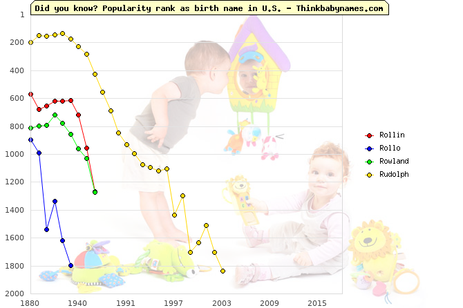 Top 1000 baby names ranking of Rollin, Rollo, Rowland, Rudolph in U.S.