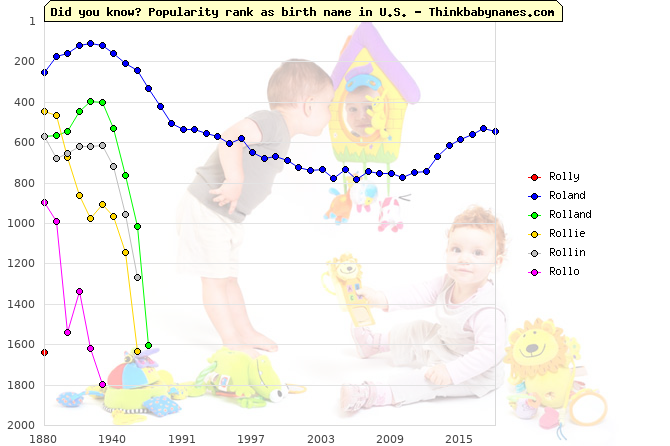 Top 2000 baby names ranking of Rolly, Roland, Rolland, Rollie, Rollin, Rollo in U.S.